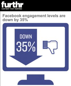 Facebook engagement goes down