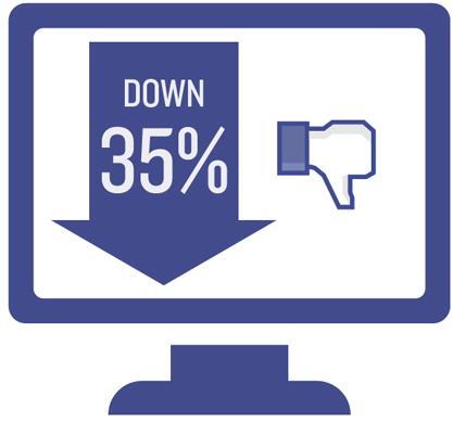 Facebook engagement drops 35%